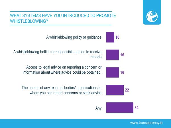 Systems to promote whistleblowing